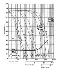 440c Heat Treat Chart Sinoxx 4125 Steel Mat No 1 4125 Din X105crmo17 Aisi 440c