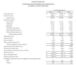 Profit And Loss Statments Profit Or Loss Statement Under Fontanacountryinn Com
