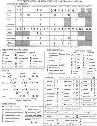 Articulatory Phonetics Chart International Phonetic Alphabet Language Phonetic
