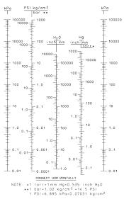 Pressure Conversion Chart Lee Imh