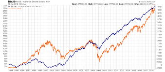 Advance Decline Line Chart 2015 Technically Speaking A Look At The A D Line Seeking Alpha