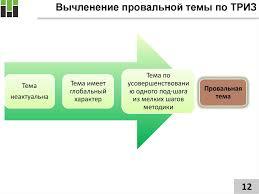 Методология подготовки и написания диссертации online presentation 12