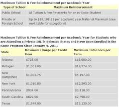 Gi Bill Credit Hours Chart Fact Sheet On Post 9 11 Gi Bill And Student Veterans
