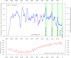 Co2 Historical Chart Does Co2 Always Correlate With Temperature And If Not Why