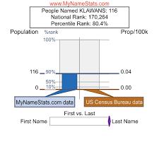 KLAWANS Last Name Statistics by MyNameStats.com