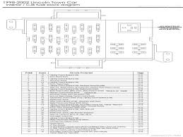 2001 lincoln fuse box diagram wiring diagram 2001 lincoln town car radio installation at 2001 Lincoln Town Car Wiring Diagram