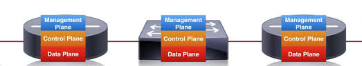 Image result for distributed control plane
