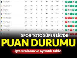 Süper Lig puan durumu 21 Nisan 2021