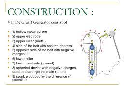 van der graaf generator how it works ven de graaff generator 745