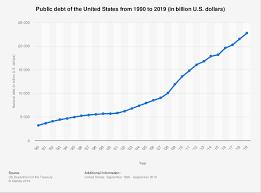 National Debt By Year Chart 2018 U S National Debt Statistics 1990 2019 Statista
