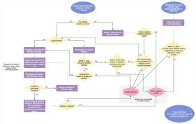 Pin By Joanna Keysa On Free Tamplate Flow Chart Template