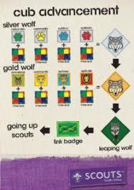 Wolf Advancement Chart Scouts 1st Claremont Scouts Cub Badges