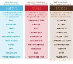 Pin By Sahil Bogawat On Healthy Food Ayurveda Yoga