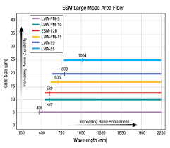 Endlessly Single Mode Large Mode Area Fiber