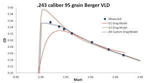 Custom Drag Models Applied Ballistics Llc