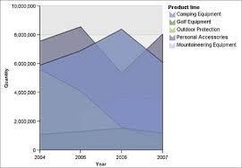 Cognos Line Chart Ibm Cognos Proven Practices Create Custom Palettes In Ibm