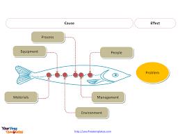 Free Fishbone Diagrams Editable Template Free Powerpoint