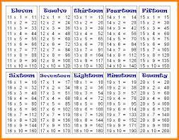 43 Elegant The Best Of Multiplication Chart 1 200 Home