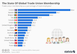Chart The State Of Global Trade Union Membership Statista