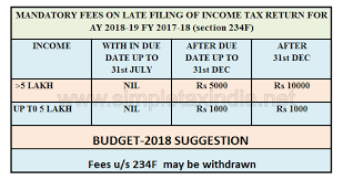 Income Tax Penalty Chart Mandatory Fees On Late Filing Of Income Tax Return For Ay 18