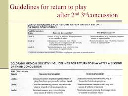 Concussion Grade Chart Ppt Concussion Powerpoint Presentation Free Download Id