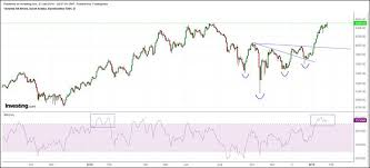Saudi Arabia Stock Market Chart Saudi Stock Market Tadawul At Pivotal Juncture The
