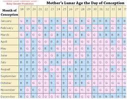 Ovulation Chart Boy Girl 77 Unusual Baby Gender Prediction Calculator
