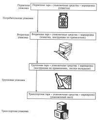 теория реферат Таблица виды тары и упаковки