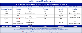 Country Charts November 2018 Mediterranean Migrant Arrivals Reach 89 997 In 2019 Deaths