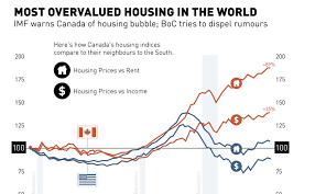 Canada Has The Most Overvalued Housing Market In World