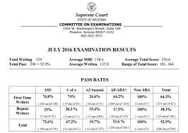 law school posts worst bar exam passage rates in its existence arizona bar exam 2016 law school statistics