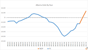 The History Of Albertas Debt Position In Charts Boe Report