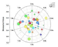 Angular Charts And Graphs Help Online Tutorials Polar Graph With Custom Angular Scale