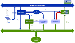 power to gas flowchart png 4 production of gas or chemicals from renewable sources as feedstock for industry and mobility