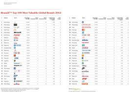 Charts 2012 Top 100 Millward Brown Brand Z Top 100 2012