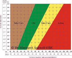 Ideal Body Weight Calculator Height Weight Calculator