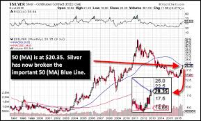 Silver Volume Chart Important Silver Threshold Line Broken What Next