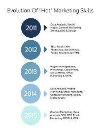 marketing skills are you qualified to be hired infographics evolution of marketing skills