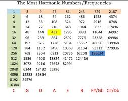Hz Frequency Chart