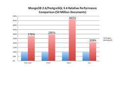 Postgresql Chart Postgres Outperforms Mongodb And Ushers In New Developer