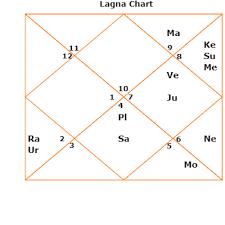 Gandhi Chart Longevity Life Span Kundli Horoscope Birth Chart Sri