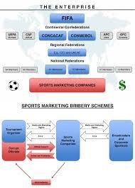 Enterprise Chart This Chart The Criminal Enterprise Prosecutors Allege Fifa