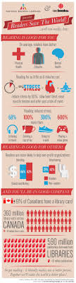 the most important benefits of reading