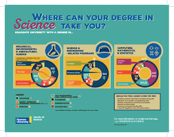 What Are Stem Careers A Degree In Stem Can Land You Your Dream Job Huffpost Canada