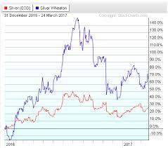 Slw Stock Quote Fascinating Silver Wheaton Is A Permanent Scare For Investors Wheaton Precious