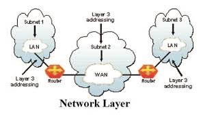 Network Layer Assignment Help  Computer Network Assignment Help Assignmenthelp net