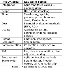H Chart Of Traditional And Progressive Curriculum Pdf Agile Preparation Within A Traditional Project