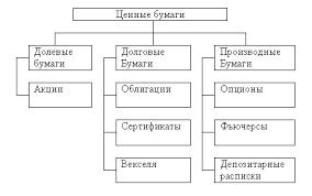 Схема вида ценных бумаг Прочие виды ценных бумаг