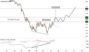 Uwti Stock Quote Classy Crude Oil New Wti Crude Oil Stock Quote