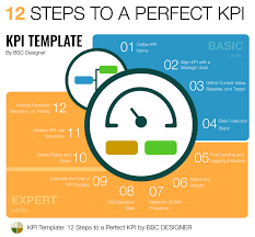 Kpi Chart Template Full Guide To Kpis Examples And Templates